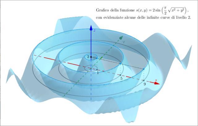 Esami analisi matematica 1-2-3 / fisica / geometria &...