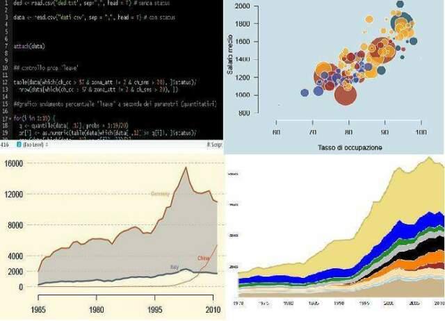 Aiuto tesi statistica, econometria, analisi dati