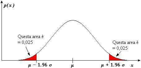 Ripetizioni di matematica e statistica a reggio calabria