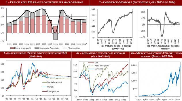 Lezioni di finanza/statistica/economia politica