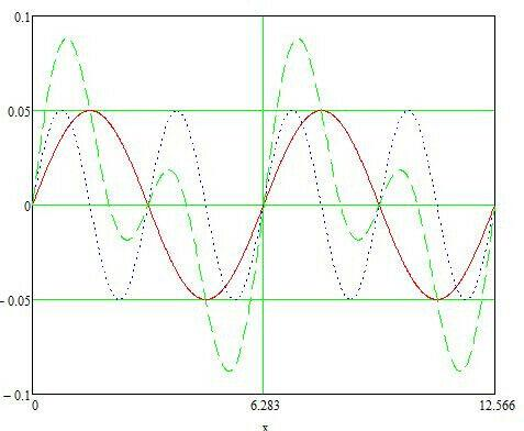 On line -fisica e matematica per gli istituti tecnici