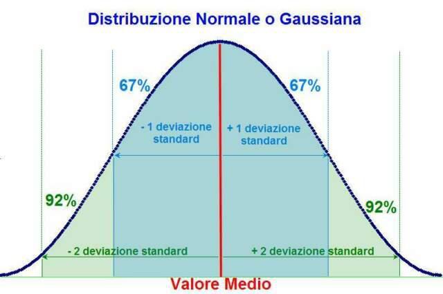 Lezioni individuali di psicometria / statistica / matematica