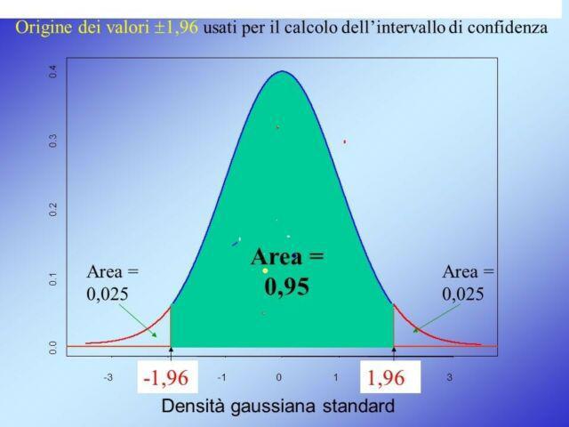 Lezioni on line di dati statistici,matematica e statistica