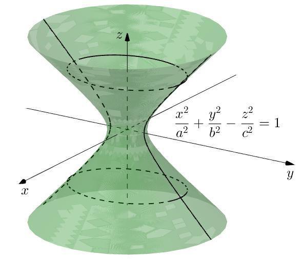 Ripetizioni di matematica e fisica per medie, superiori,